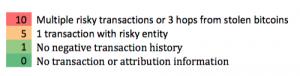 Transaction risk score