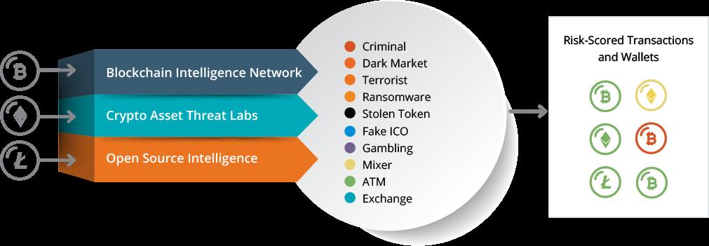 Cryptocurrency Anti-Money Laundering - CipherTrace