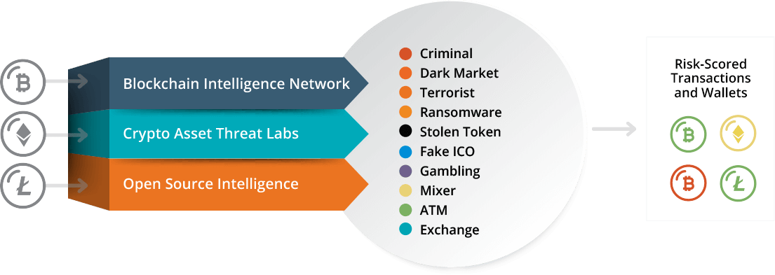 Cryptocurrency Intelligence - CipherTrace