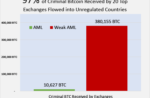 Q3 2018 Cryptocurrency Anti-Money Laundering Report - CipherTrace