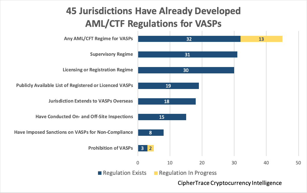 45 Jurisdictions Have Already Developed AML/CFT Regulations for VASPs